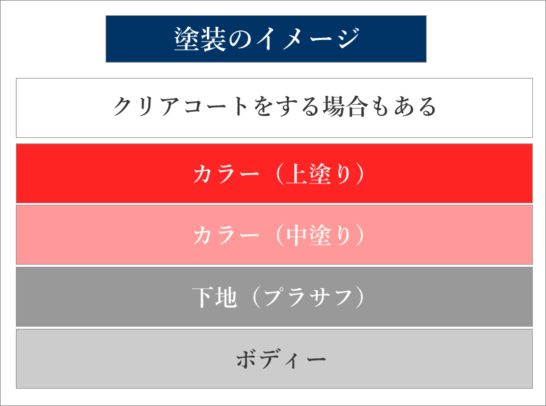 姫路 鈴木塗装 塗装のイメージ