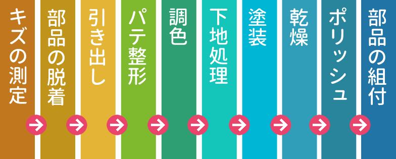 作業の流れ 姫路 鈴木塗装 鈑金 自動車修理 ガラスコーティング 事故 保険